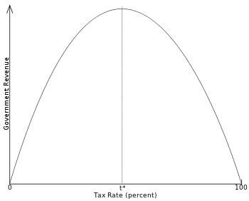 English: The standard Laffer Curve
