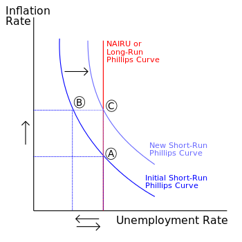 English: Short-Run Phillips Curve before and a...