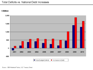 U.S. Total Deficits vs. National Debt Increase...