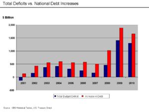 U.S. Total Deficits vs. National Debt Increase...