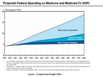 English: Medicare and Medicaid as % GDP Explan...