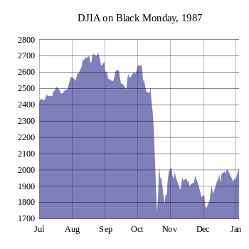 Performance of the Dow Jones Industrial Index ...