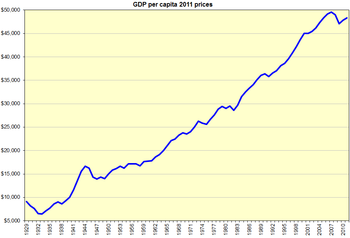 English: Historical GDP per capita for the Uni...